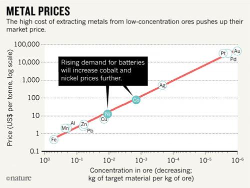 为什么说电动汽车大规模发展是受锂电池限制?