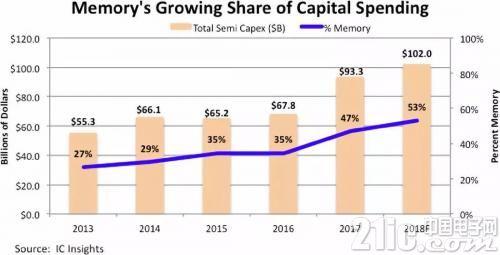 今年半导体资本支出增至1020亿美元,存储占比过半
