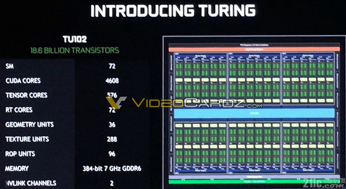 NVIDIA Turing GPU架构图泄露,发现了这些...