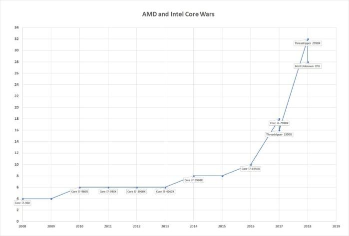 AMD 32核Threadripper 2990WX处理器让Intel芯片感到尴尬