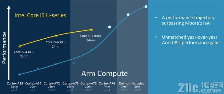 ARM对PC动真格:下代处理器性能将超越英特尔i5