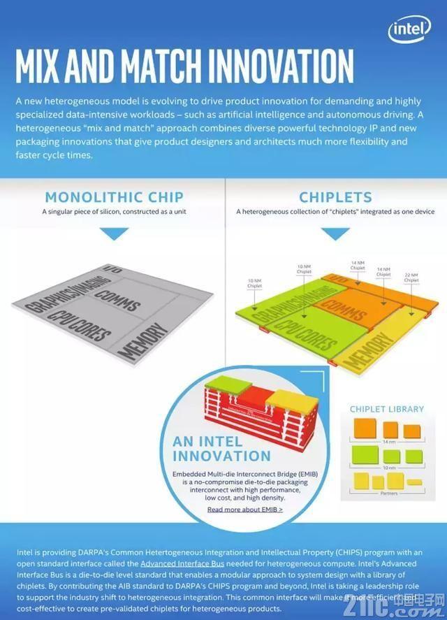 英特尔要放大招反超AMD?混搭芯片设计能否担此重任?