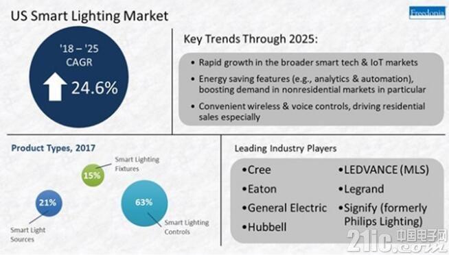 照明也要智能化?2025年美国智能照明系统销售额将达44亿美元