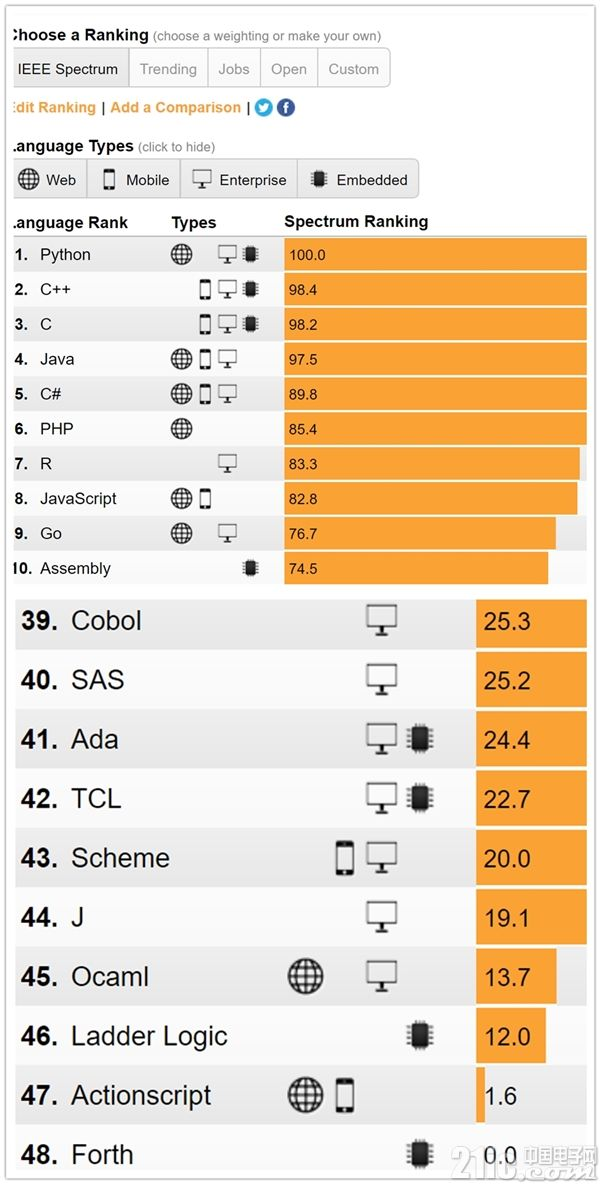 Python登顶年度编程语言排行榜