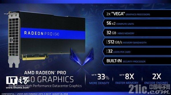 AMD V340专业显卡参数公布:双Vega 56核心,32GB HBM2显存