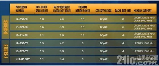 英特尔正式发布第八代酷睿U、Y系列处理器,多项性能比前一代提升两位数