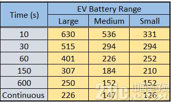 应用角:汽车 - 电动汽车电池断开系统