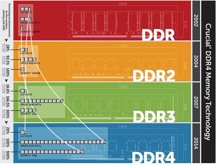 DDR、GDDR显存傻傻分不清?