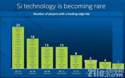 台积电7nm赢得市场先机,三星、Intel机会在哪儿?