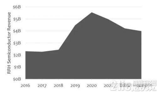 """三大运营商明年初""""巨量""""部署5G基站  一直持续到2021年"""