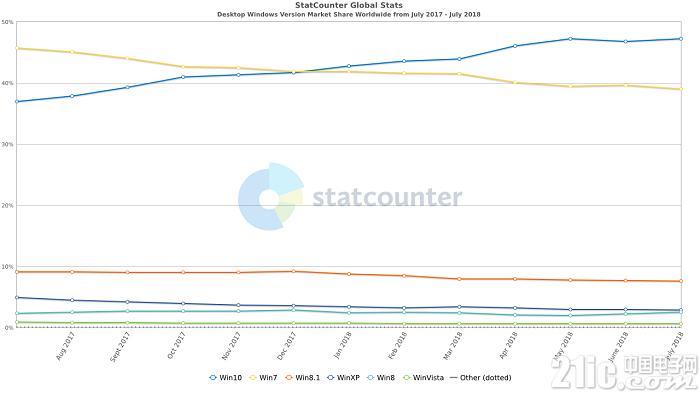 Windows 10份额领先Win7越来越多,7月份已达47.25%