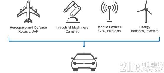 图2.现代车辆结合了航空航天、能源和移动设备等其他行业的技术,大大增加了测试的复杂性。