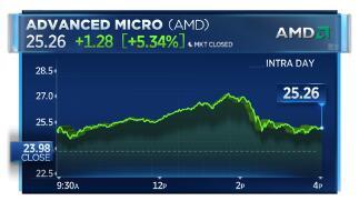 AMD股价连续第三天大涨5%以上 创下近12年新高