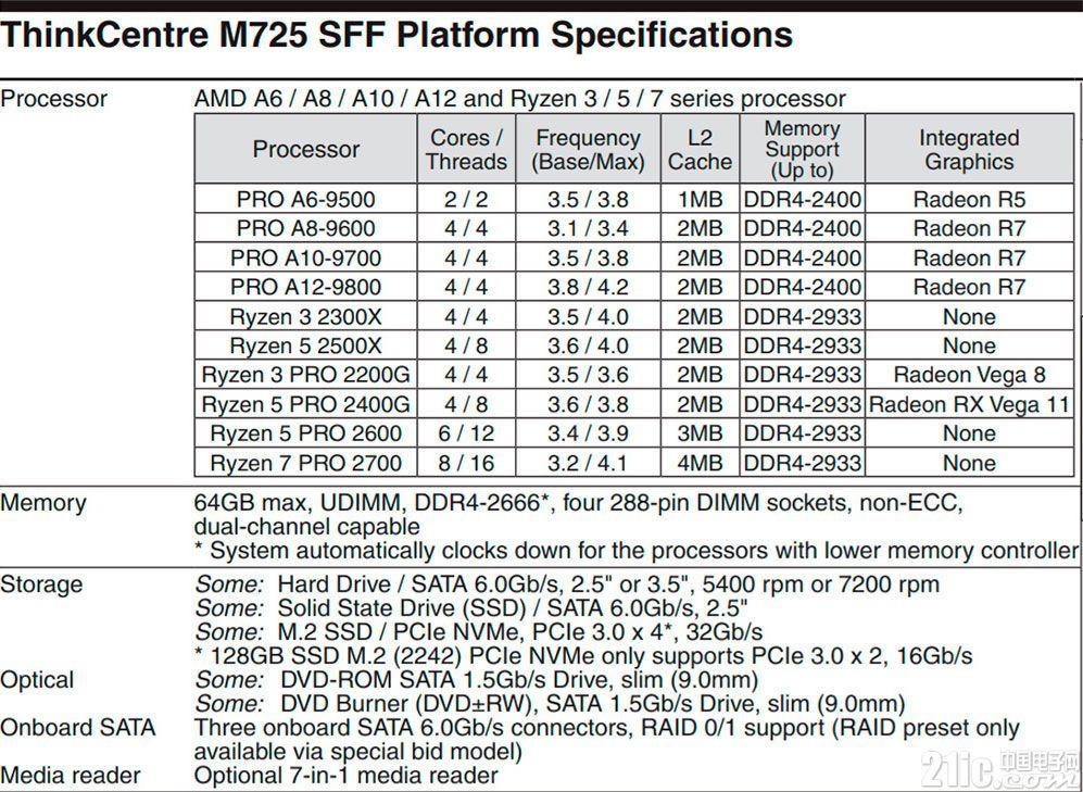 锐龙5 2500X、锐龙3 2300X两款处理器现身联想PC主机