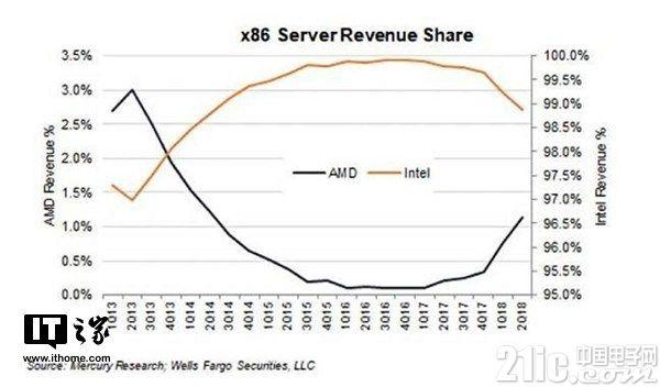 AMD Zen服务器处理器备受好评,英特尔主导地位受威胁
