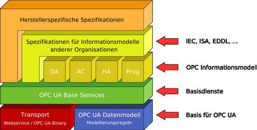 OPC UA、TSN和传统工业以太网系统将在未来扮演什么角色?
