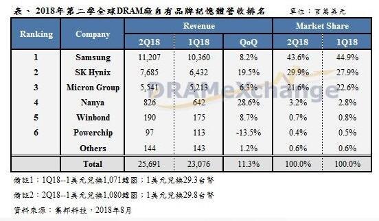 全球DRAM内存市场营收再创纪录 三星毛利率接近70%