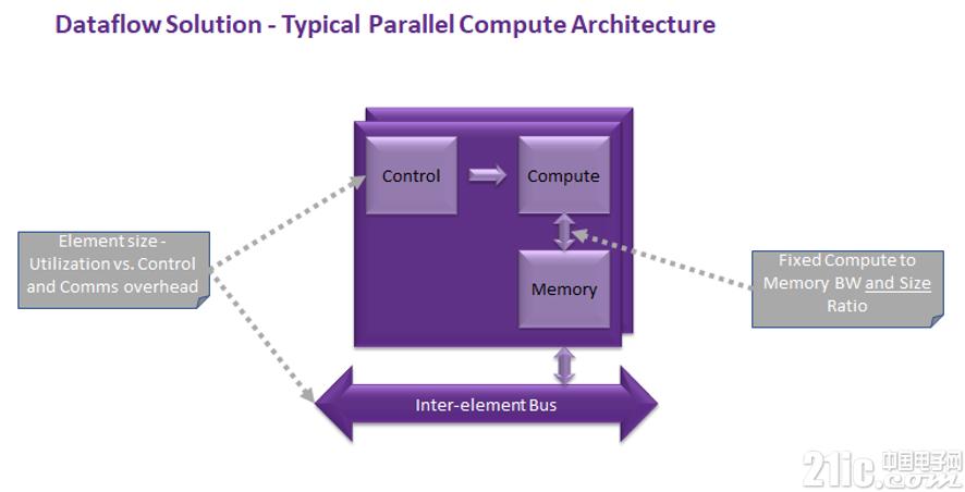 现代CPU架构并不适用于AI,当今AI版图中还缺少哪些部份?