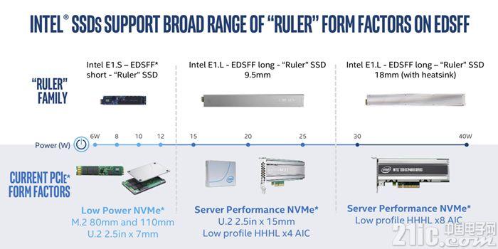 Intel发布32TB DC P4500 QLC SSD,像一把30cm长的直尺