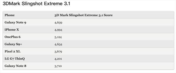 隔了大半年还是拼不过,三星Note9跑分仍逊色与苹果iPhoneX