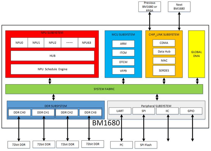 比特大陆第二代人工智能芯片BM1682与BM1680对比分析