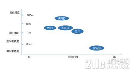 """我国自主研发UWB芯片,可实现""""厘米级""""室内定位"""