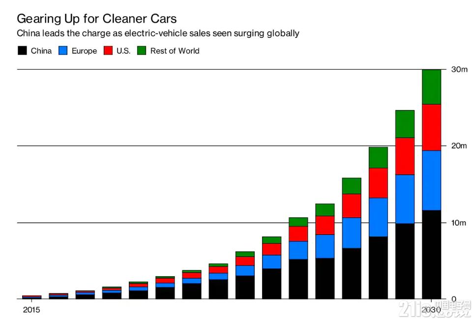 中国电动汽车数量独占鳌头,未来中国成为全球汽车中心吗?