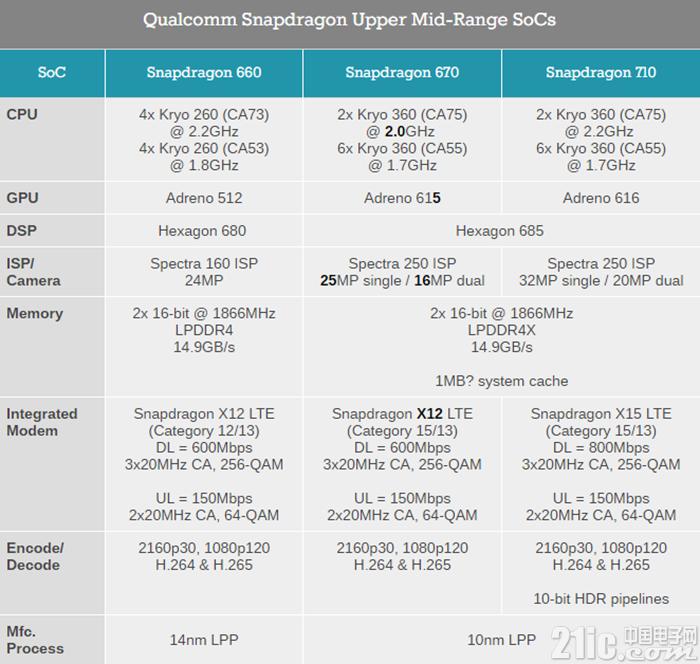 高通正式发布骁龙670:两个大核心,GPU性能提升25%