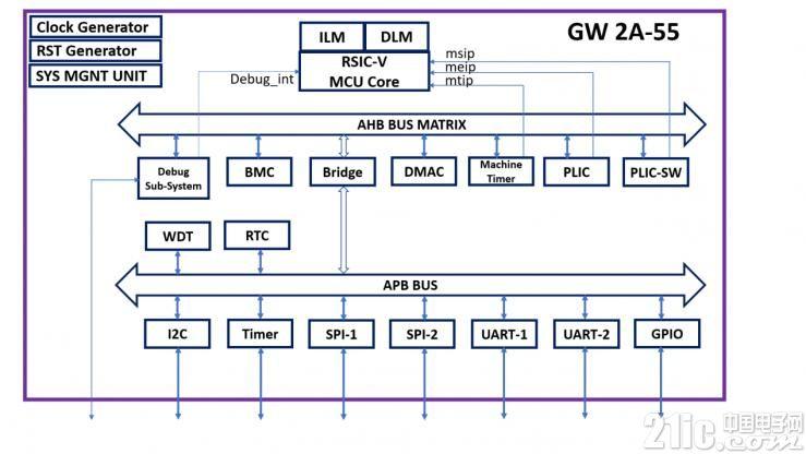 高云半导体公司发布基于晨熙家族FPGA的RISC-V微处理器  早期使用者计划
