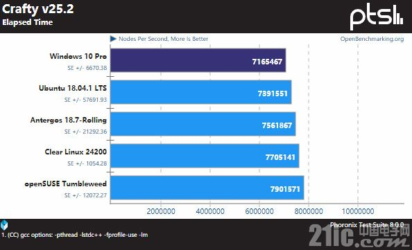 Win10拖后退,Linux下Threadripper 2990WX性能多达50%