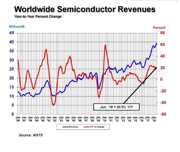 1179亿美元!二季度全球芯片市场暴涨20%