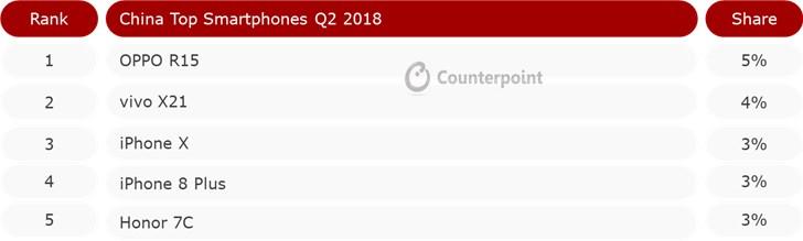 海外厂商仅剩苹果生存良好!国产手机市场份额已经高达76%