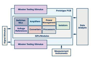"""ADI 公司测量工程""""更上一层楼""""的挑战"""