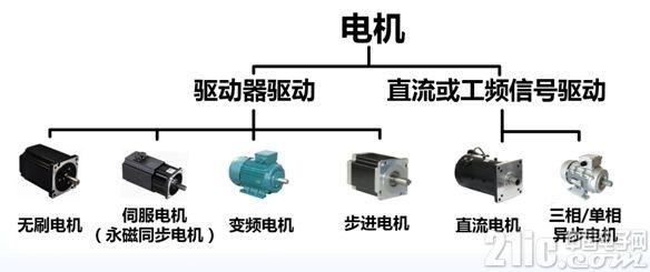 如何对电机进行高效分析?