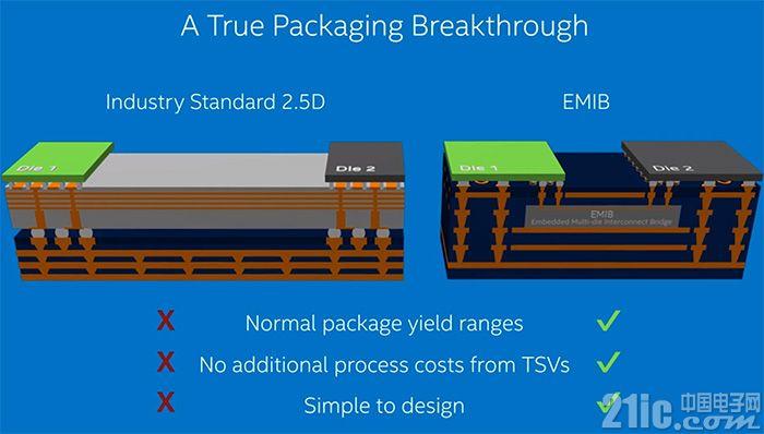 英特尔再次展示EMIB封装技术:能把10nm、14nm及22nm封装在一起