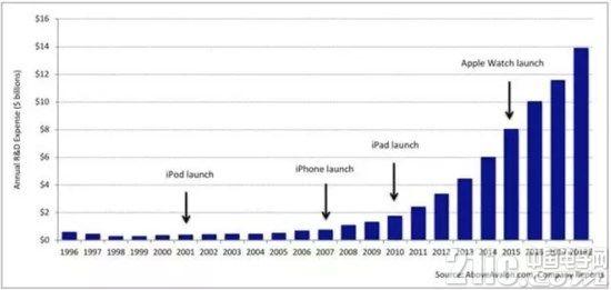 万亿美元苹果持续投入自研AI芯片,A12呼之欲出