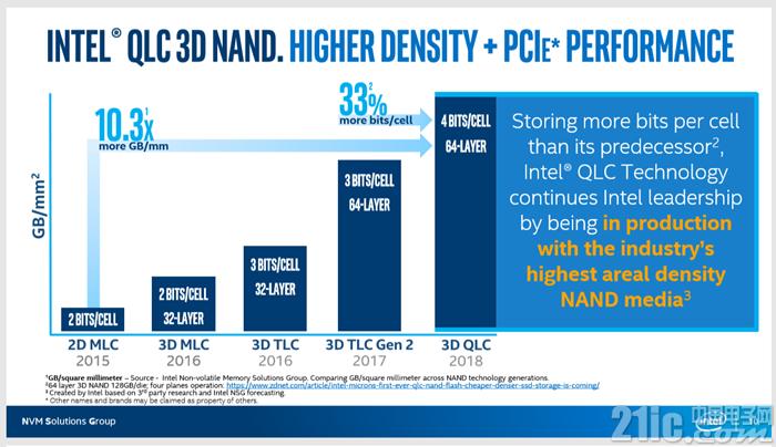 Intel QLC M.2 SDD 660p评测:每GB价格才1.3元 性能也给力