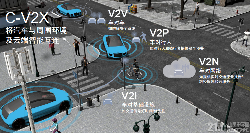 """引领C-V2X成车联网""""C位"""",高通已获50亿美元汽车领域订单"""