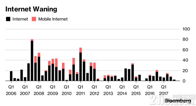 孙正义的投资逻辑转变:淡出互联网,转向人工智能