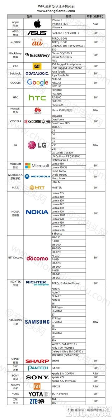 97款手机通过Qi认证,无线充电联盟公布最新Qi认证列表