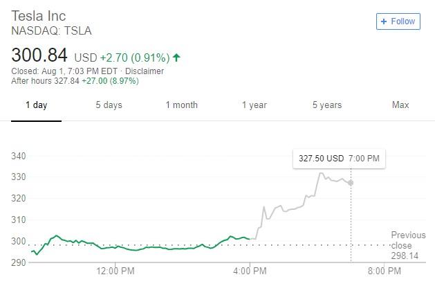 特斯拉公布2018年第二季度��螅禾��p7.43�|美元