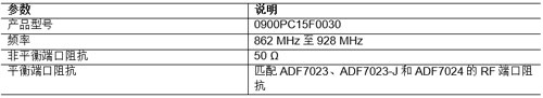 Johanson Technology阻抗匹配的集成式无源滤波器巴伦与ADF7023、ADF7023-J和ADF7024配合使用