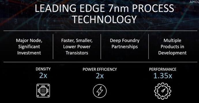 AMD 7nm产品线阵容曝光:台积电独家代工