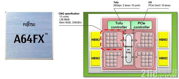 性能爆表,富士通公布最强ARM处理器的A64FX处理器,已完成原型开发
