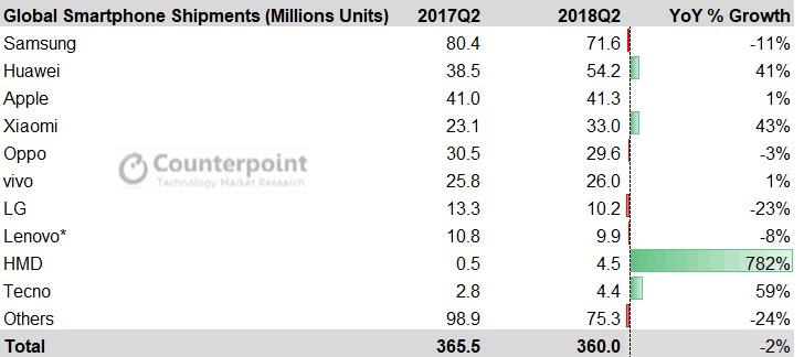 华为超越苹果抢眼,诺基亚更不容忽视!出货量暴涨近8倍 重返前十