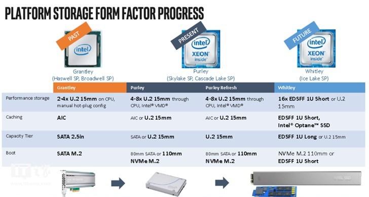 英特尔正式宣布2019年下半年推出10nm处理器