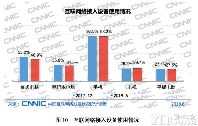 互联网发展报告:中国网民超8亿,部分领域人才缺乏