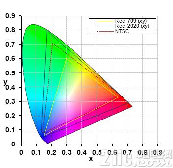 认识增强现实抬头显示中色彩饱和度和色域的重要性