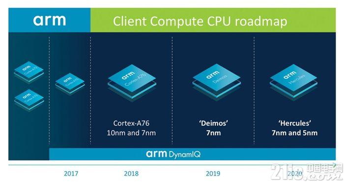 ARM公布首份CPU线路图,每代性能最少提升15%