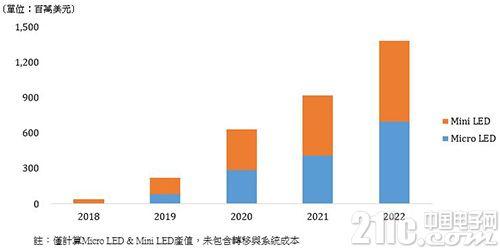 为占先机厂商纷纷发力,MicroLED量产何须等5年?
